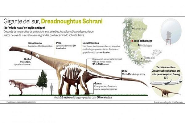 La argentina sigue dando dinosaurios gigantes a la for Las ultimas noticias del espectaculo argentino